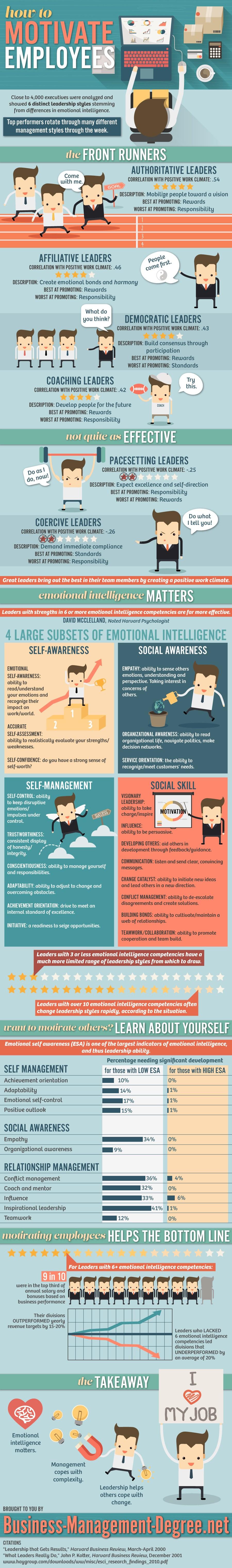Infographik Mitarbeiter motivieren