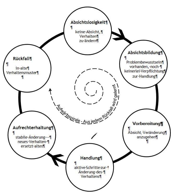 Phasen der Veränderung (angelehnt an Prochaska & DiClemente, 1983)