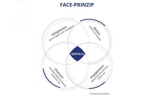 4 Prinzipien des Erfolgs, die immer wirken.