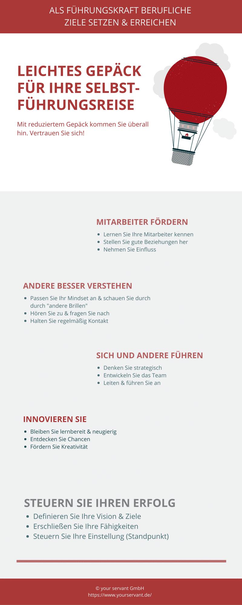 Vier essentielle Punkte, mit denen Sie als Führungskraft Ihren Erfolg steuern. | © your servant GmbH - Infografik Führungserfolg