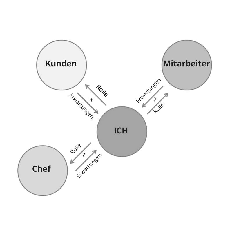 Die Rollenlandkarte als Führungskraft - sich einen Überblick über seine Rollen als FührungsKRAFT machen.
