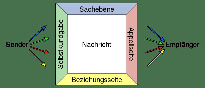 Wie geht Veränderung? - Vier Seiten Modell der Kommunikation nach Schulz von Thun